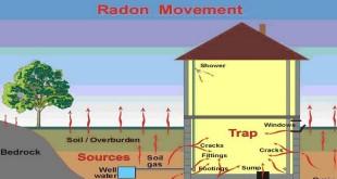 Radon trong Nhà và Những Chỗ Ở Khác