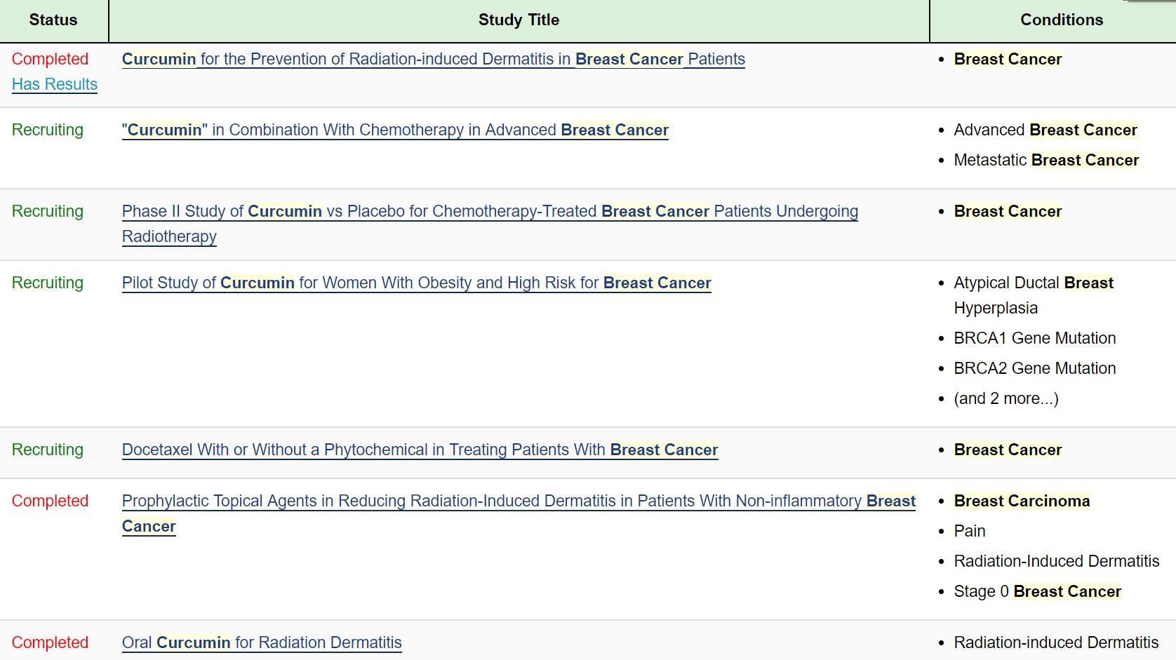 Hình 3. Chỉ có 7 thử nghiệm lâm sàng liên quan tới curcumin và ung thư vú (11).