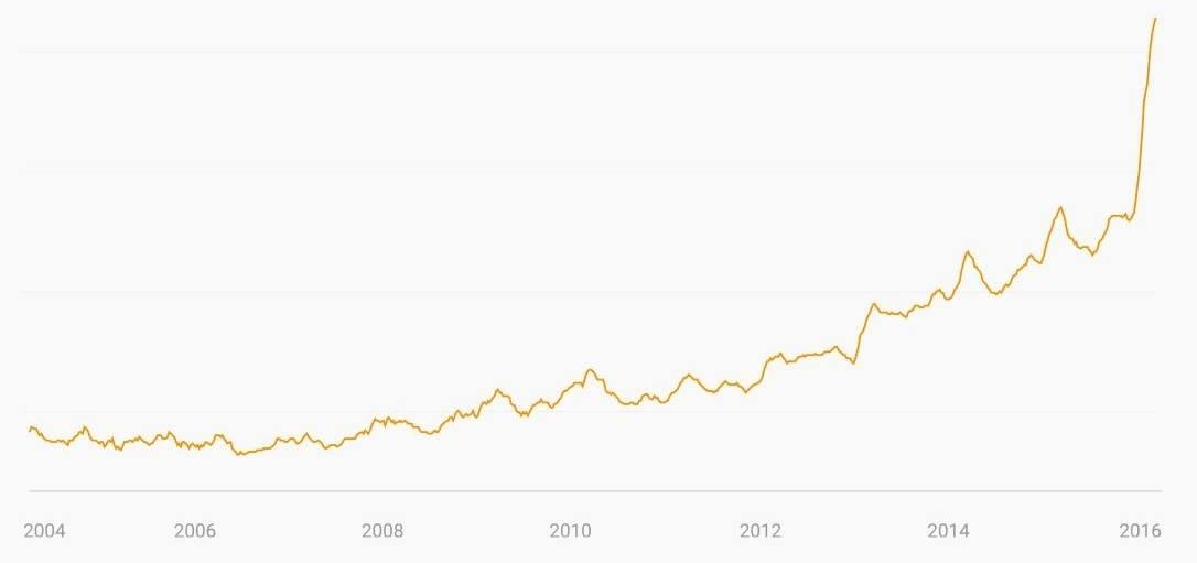 """Hình 1. Tìm kiếm qua Google với từ khóa """"turmeric"""" đã tăng 300% trong 5 năm qua (Food Trends Report, 2016)."""