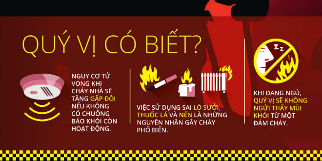 An toàn và phòng cháy ở nhà