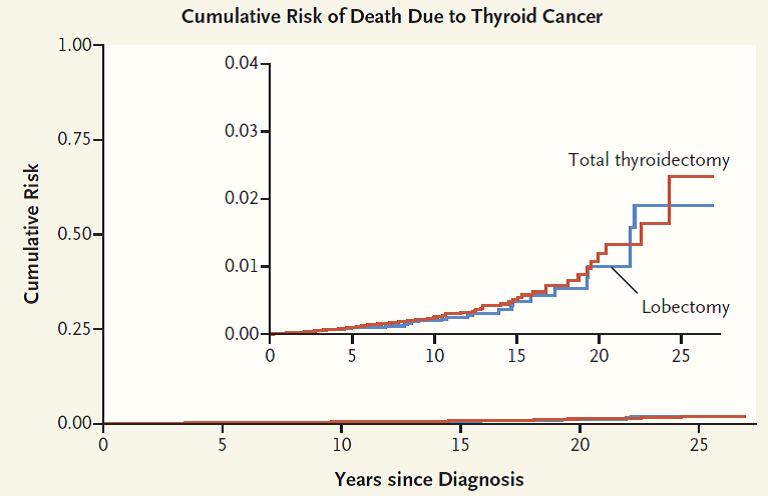 Tỉ lệ tử vong do ung thư tuyến giáp rất thấp, và không bị ảnh hưởng bởi cách mổ