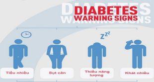 Những dấu hiệu và triệu chứng của bệnh tiểu đường là gì?