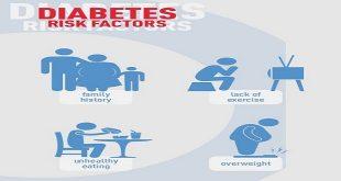 Các yếu tố nguy cơ mắc bệnh tiểu đường