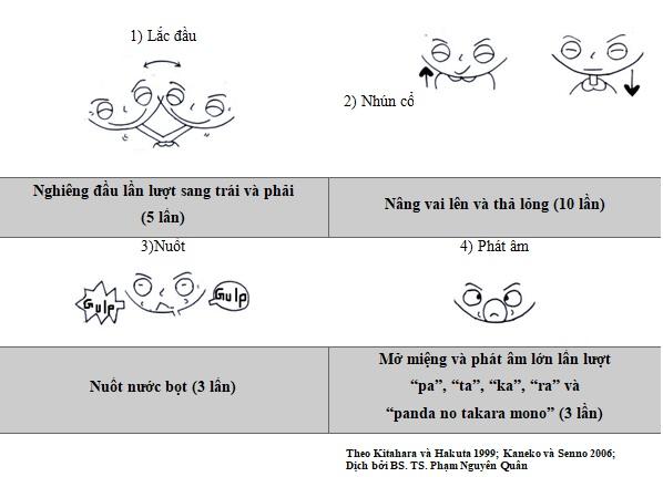 Bài tập chức năng răng miệng - 4