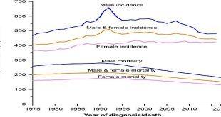 Tỷ lệ tử vong do ung thư ở Mỹ đã giảm gần 30% sau 26 năm