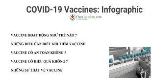Vaccine covid-19: infographic